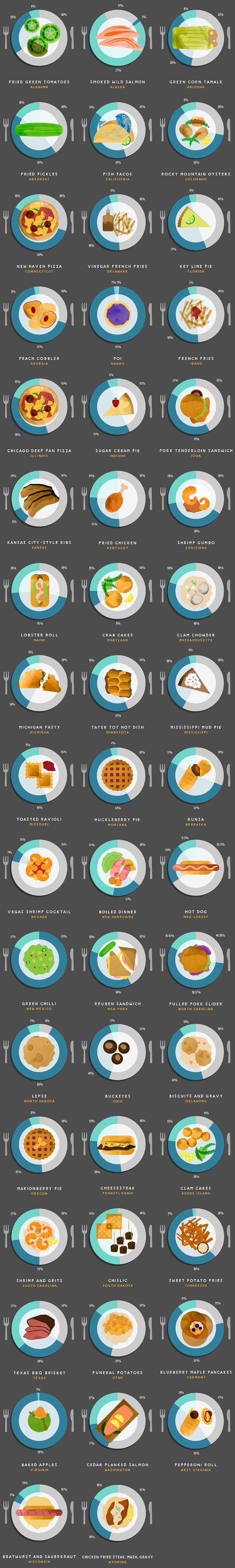 food by state graphic