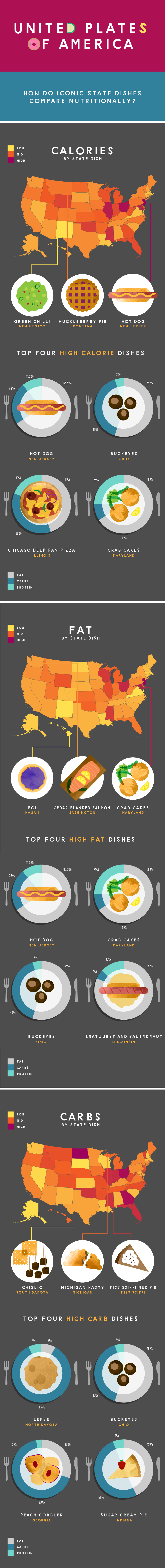 how healthy is america
